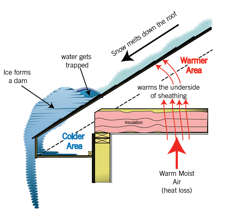 ice-damming-diagram - cozy home performance - my cozy home building plumbing diagram
