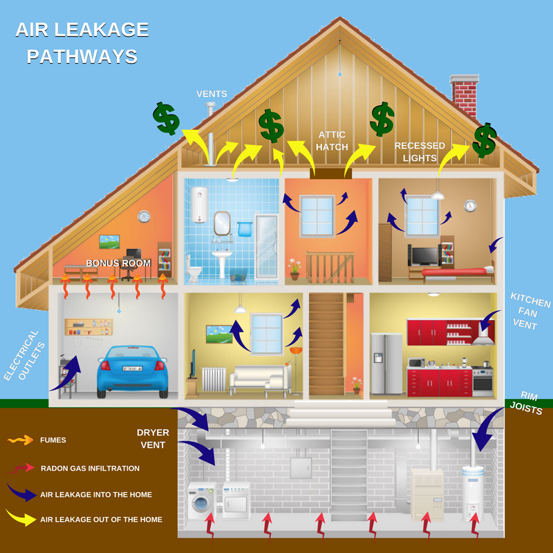 Air Sealing Cozy Home Performance My Cozy Home